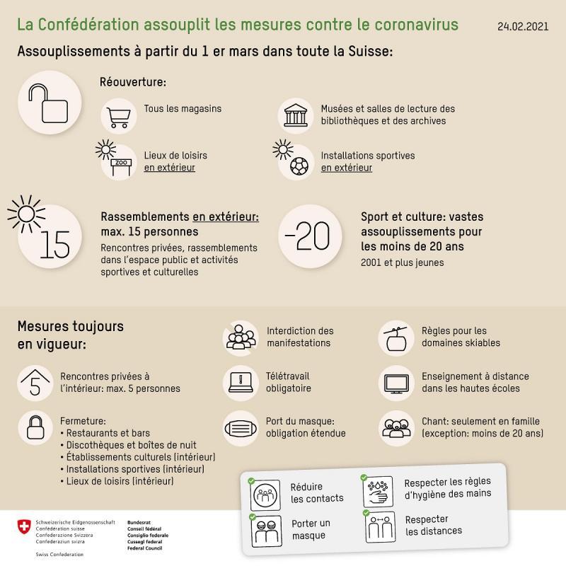 Mesures Confédération_fr